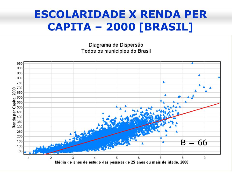 ESCOLARIDADE X RENDA PER CAPITA – 2000 [BRASIL]